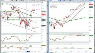 Sentiment Timing Market Recap | Investor Sentiment