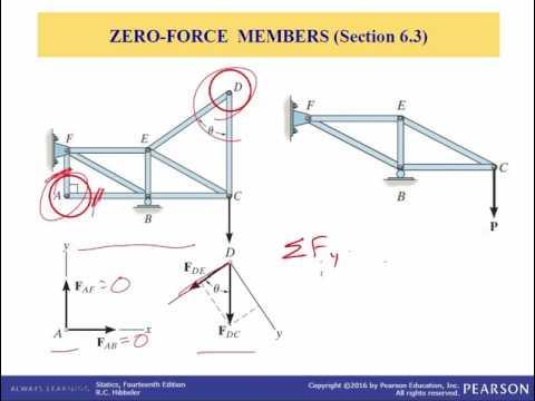 Problem 2-1 Solution : Statics from RC Hibbeler 13th Edition Engineering Mechanics Statics Book.из YouTube · Длительность: 2 мин35 с