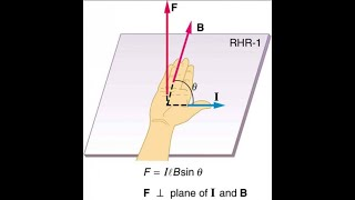 Calculating the Magnetic Field from a Wire