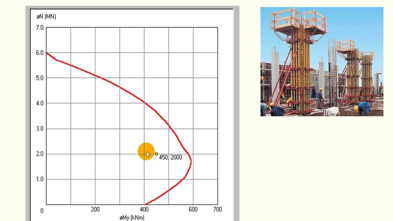 Diagrama De Interacci U00f3n Columnas Sap2000