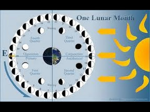 The Flat Earth The Moon and the Ends of the Earth