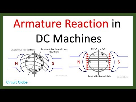 Armature Reaction in DC Machines
