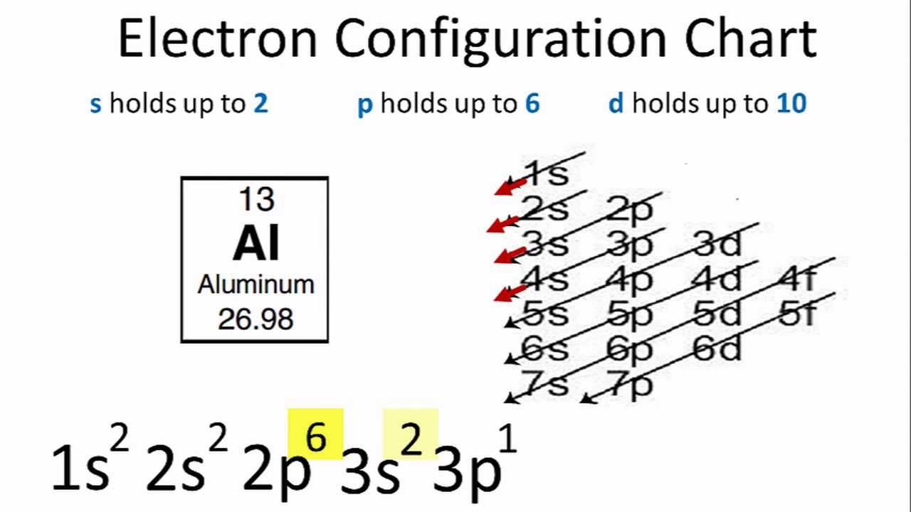 Energy Level Diagram For Aluminum Sub Zero Refrigerator Parts Electron Configuration Youtube