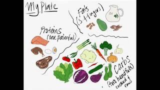 Nutrition Basics Part 3 - My Plate Drawn