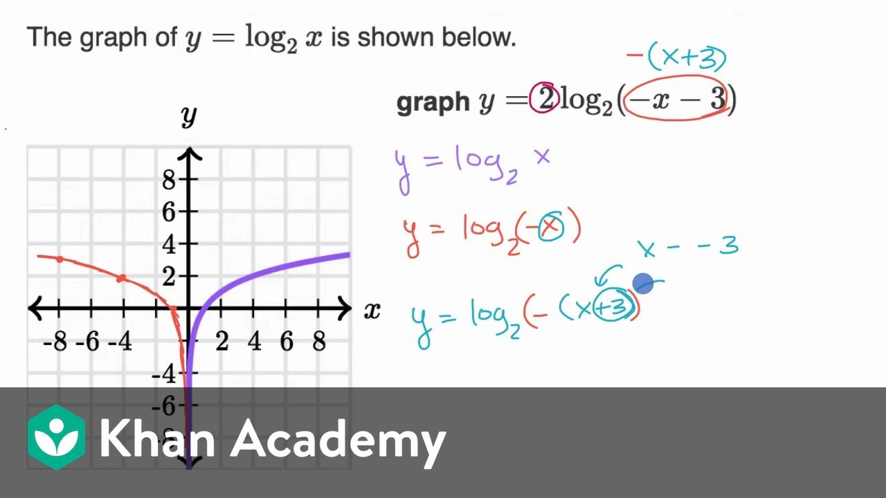 Graphing logarithmic functions (example 19) (video)  Khan Academy
