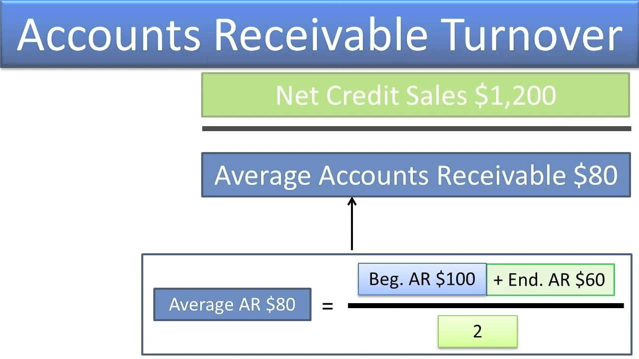 Compute and Understand the Accounts Receivable Turnover Ratio ...