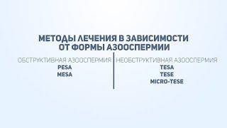 видео Обструктивная и необструктивная азооспермия: причины, симптомы, диагностика и лечение
