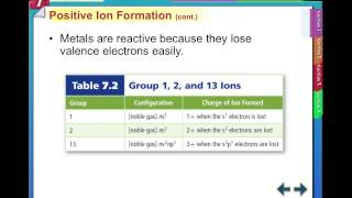 Ch. 7-1 Ion Formation