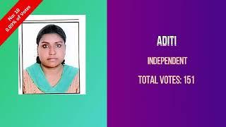 Narela Election Result 2020 MLA Sharad Kumar Chauhan Delhi Vidhan Sabha Election Winner