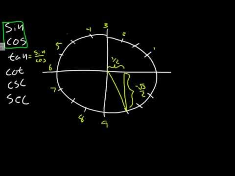 unit circle chart sin cos tan sec csc cot
