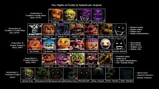 Every Five Nights At Freddy