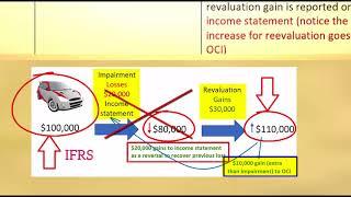 5/7 Fixed assets GAAP vs  IFRS اختلافات المعايير في الاصول الثابته