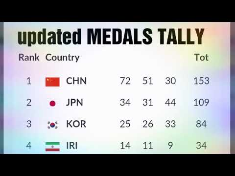 Updated Medals Tally Asian Games 2018 ; Pilipinas Medals; Day 8 Indian Schedule ; South Korea Medals