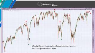 Sentiment Timing Stock Market Report