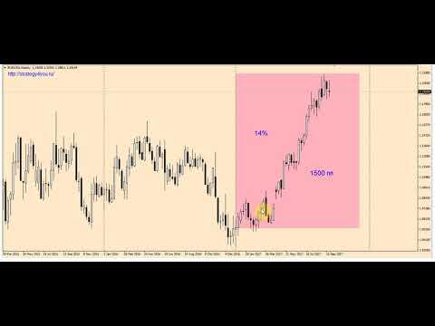 Стратегии для торговли Bitcoin (BTC) и Криптовалютой