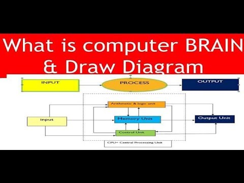 How to create Block diagram of Computer in Ms Word by Mostafa! - YouTubeYouTube