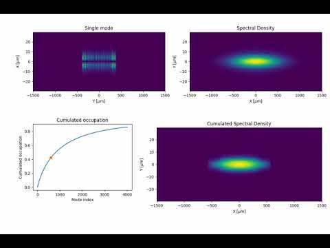 Coherent modes of synchrotron radiation for ESRF-High beta