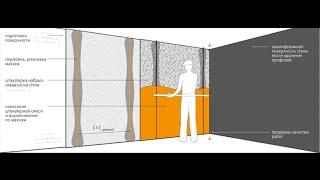 штукатурка по маякам (ротбанд)(штукатурка небольшого участка стены.кнауф ротбанд., 2016-08-16T19:42:19.000Z)