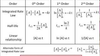 Integrated Rate Law Summary