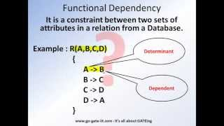 Basics of RDBMS : Relations and Functional Dependency
