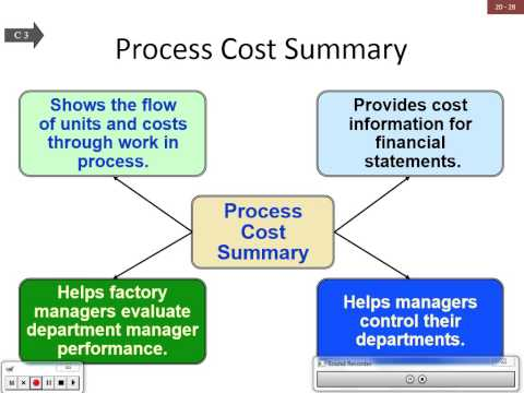 CHAPTER 20 - PROCESS COST ACCOUNTING: PART 1