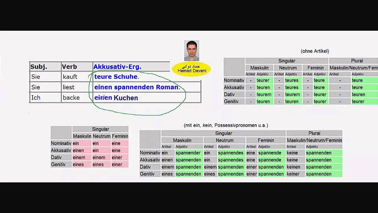 Nominativ akkusativ dativ genitiv 1 for Nominativ genitiv dativ akkusativ