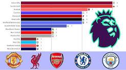Premier League Winners 1888 - 2019