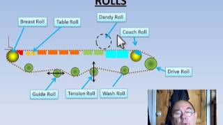 Introduction to papermaking - Sheet Formation Paper