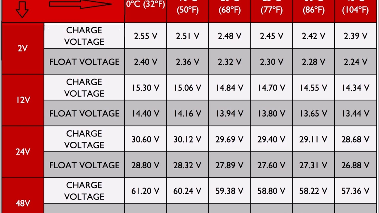 Car Battery Voltage >> Battery Charging And Temperature Voltage Chart