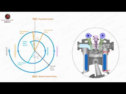 how diesel engines work part 3 valve timing diagram how diesel engines work part 3 valve timing diagram