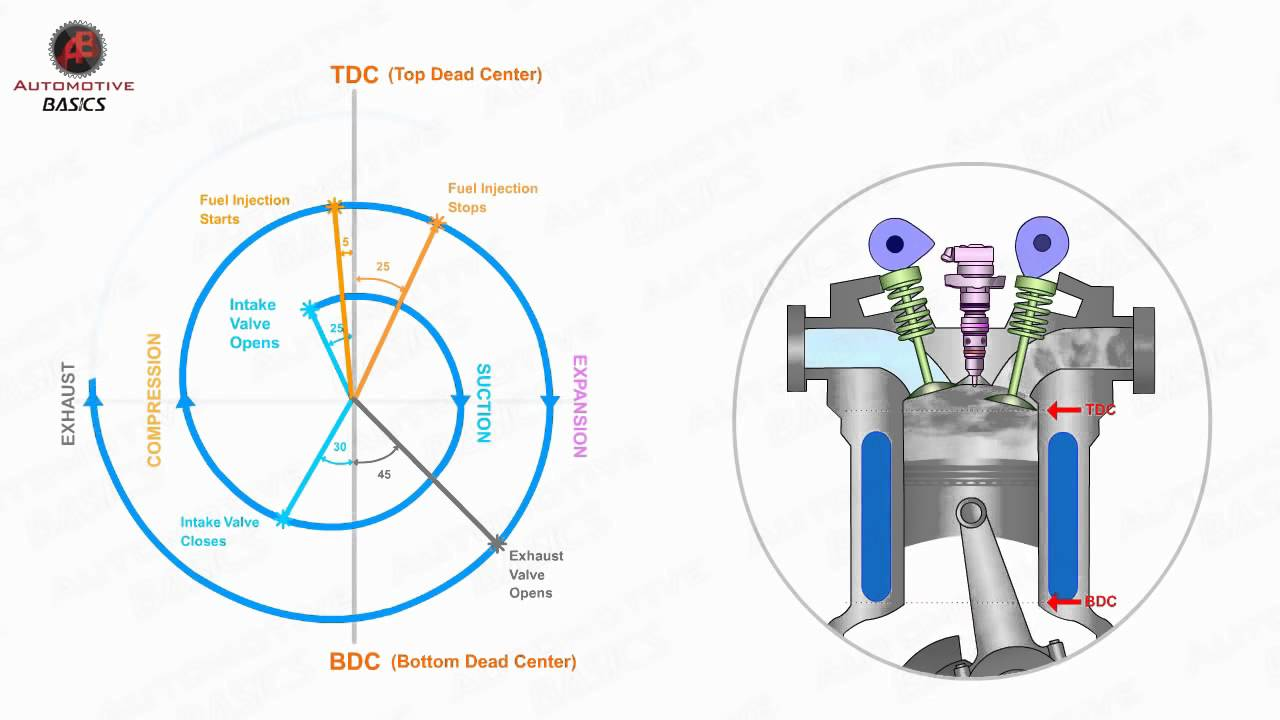 small resolution of how diesel engines work part 3 valve timing diagram