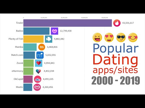 Popular Dating Website Allows Users to Pay to Filter Candidates from YouTube · Duration:  3 minutes 5 seconds