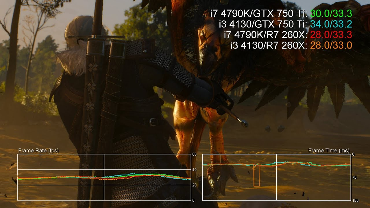 What does it take to run The Witcher 3 at 1080p60