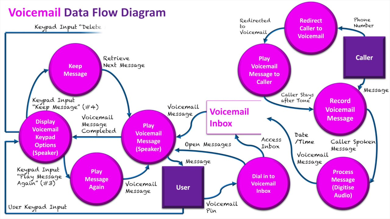 Context Data Flow Diagrams Sample 7 Voicemail Youtube