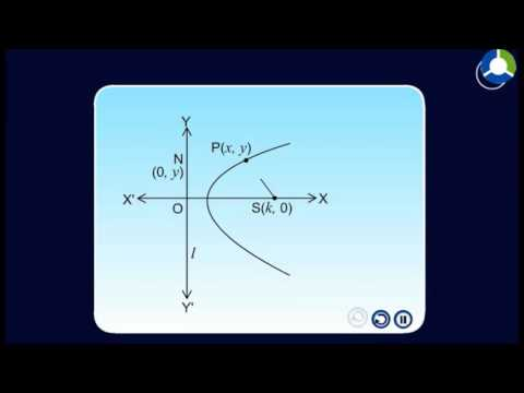 General Equation of Second Degree