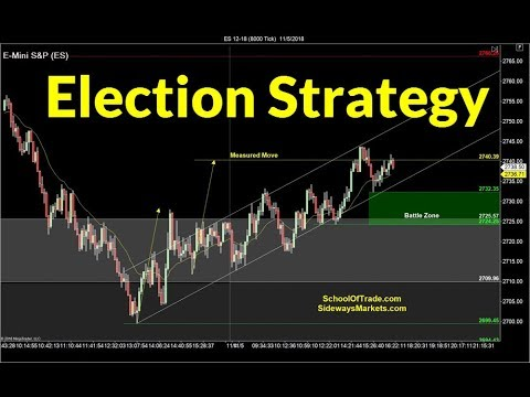 Election Day Trading Strategy | Crude Oil, Emini, Nasdaq, Gold & Euro