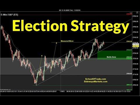 Election Day Trading Strategy | Crude Oil, Emini, Nasdaq, Gold & Euro