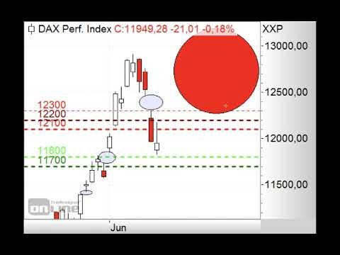 DAX - Lage trübt sich weiter ein - ING MARKETS Morning Call 15.06.2020