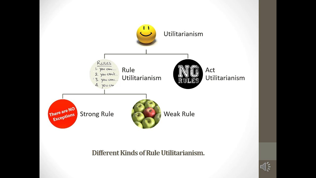 2 Act And Rule Utilitarianism Youtube