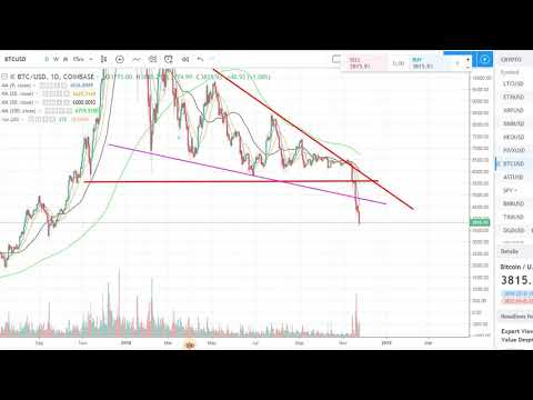 BITCOIN (BTC) CAPITULATION???