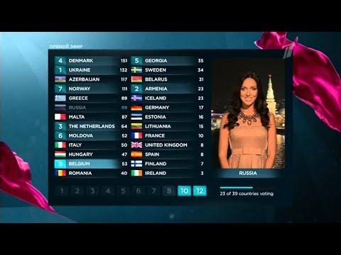 Голос-дети 2019 (ч.2-я) Евровидение. Алсу. Режиссура или подарок для Микеллы?