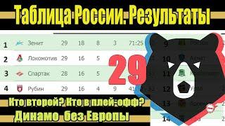 Подводим итоги 29 тура чемпионата России по футболу РПЛ Результаты расписание таблица