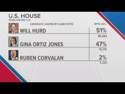 Close Race For Texas 23rd District