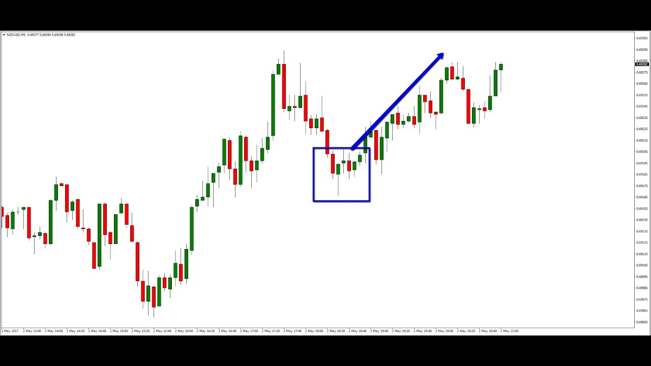 The Forex Power Play Network – Forex * Finance * Freedom