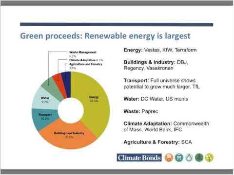 21 Sep Climate Bonds and PGGM co host How Climate Bonds Standard V2 0 will make independent review e