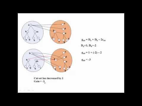 Kernighan-Lin(KL) algorithm for Partitioning