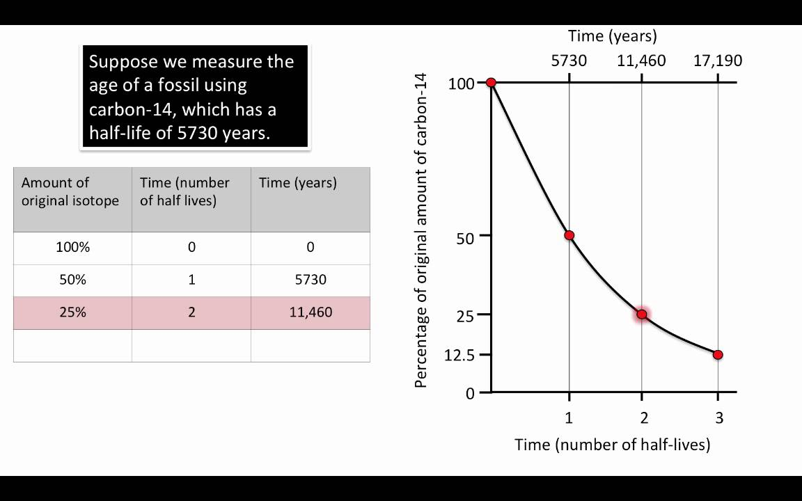 How To Solve Radiometric Dating Problems
