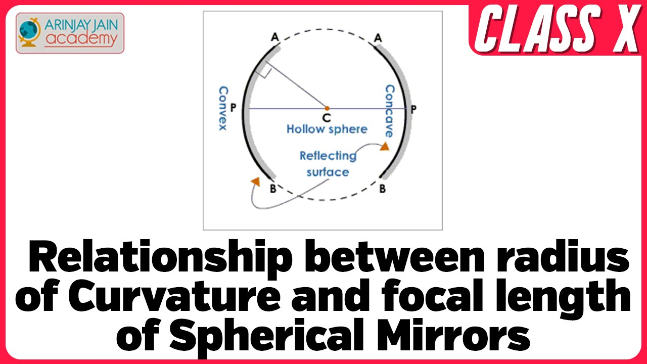 Relation b/w radius of Curvature and focal length of Spherical Mirrors -  Physics - Light - Physics