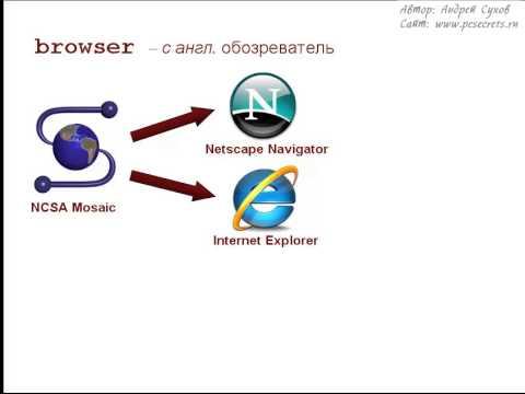 4.2.1. Что такое браузер