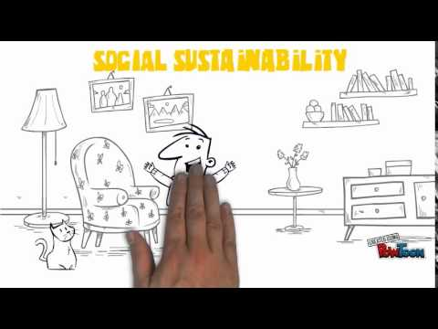 Triple Bottom Line/ 3 Pillars of Sustainability 2